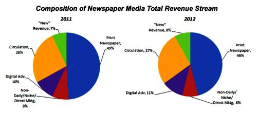 composition-of-newspaper-media-revenue