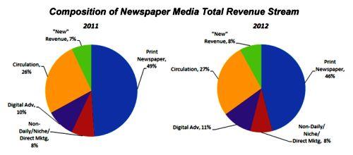 composition-of-newspaper-media-revenue