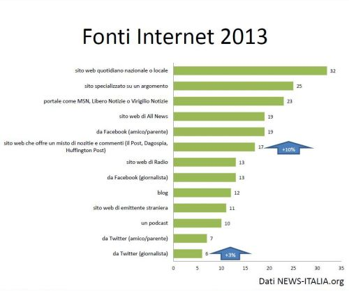 Fonti Informazione Web 2013