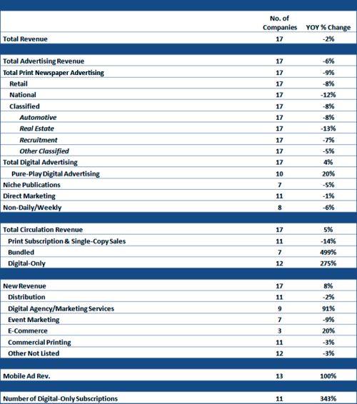 media-industry-revenue-chart