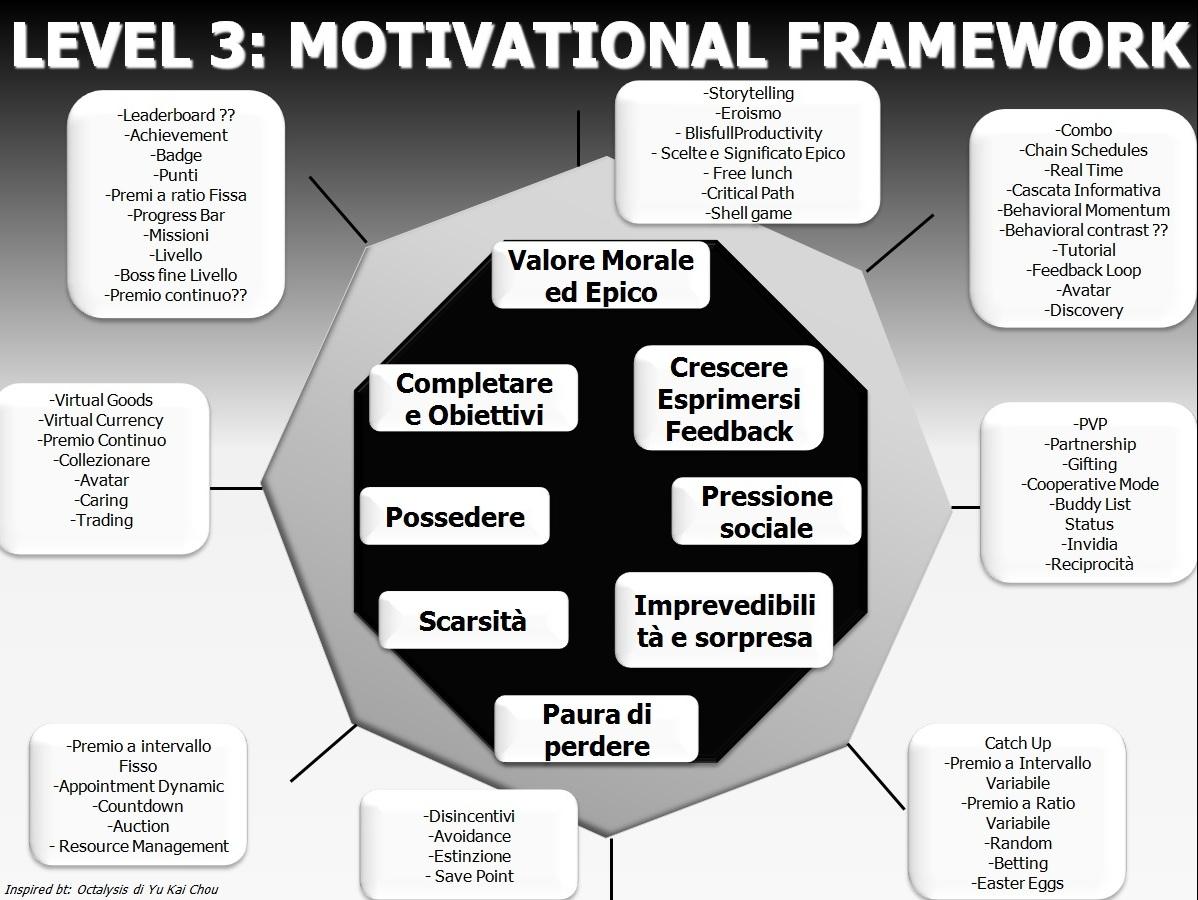 motivation_design_framework