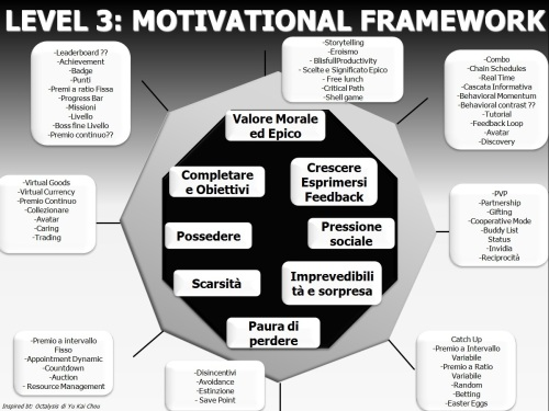 motivation_design_framework