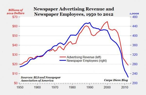 newspaper adv jobs