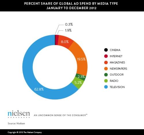 Quota Media Investimenti ADV 2012