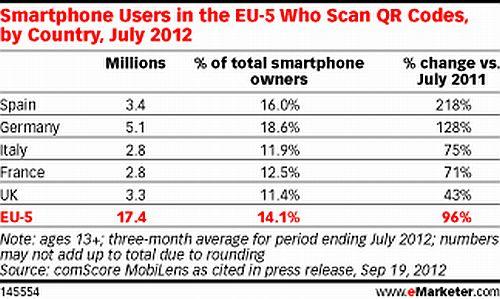 Smartphone qr scan