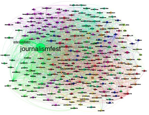 - #ijf12 Twitter Influence Graph -