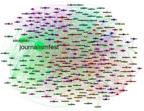 - #ijf12 Twitter Influence Graph -
