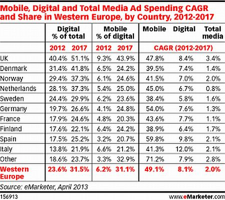 Digital AD Spending 2012 2017