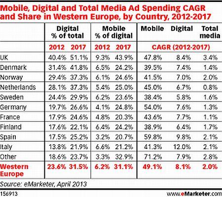 Digital AD Spending 2012 2017