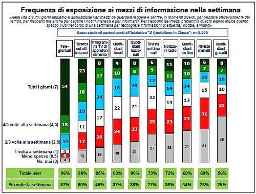 Frequenza Fonti Informative Giovani Italiani