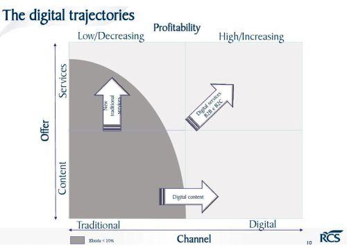 RCS Digital Traiettorie