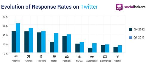 Response Rate TW