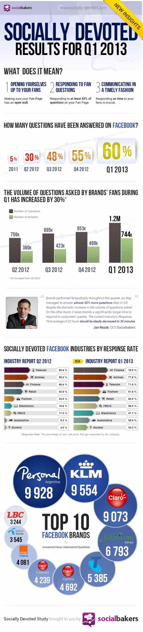 sociallydevoted-q1-2013