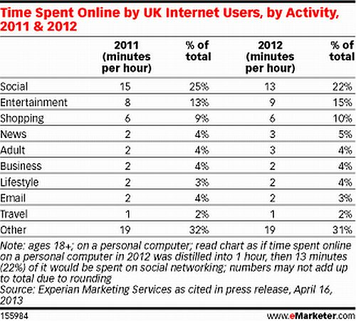 Time spent online UK