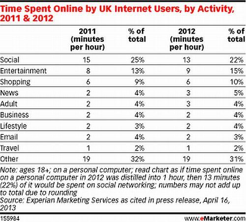 Time spent online UK