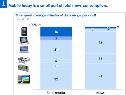 Time spent per media information