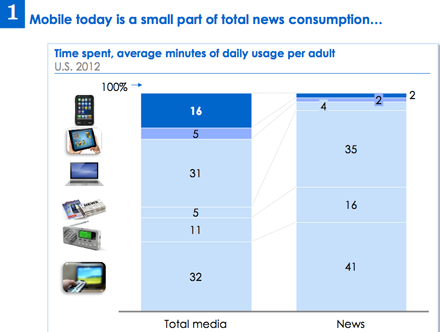 Time spent per media information