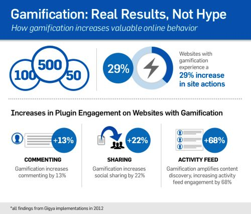 Gamification not hype