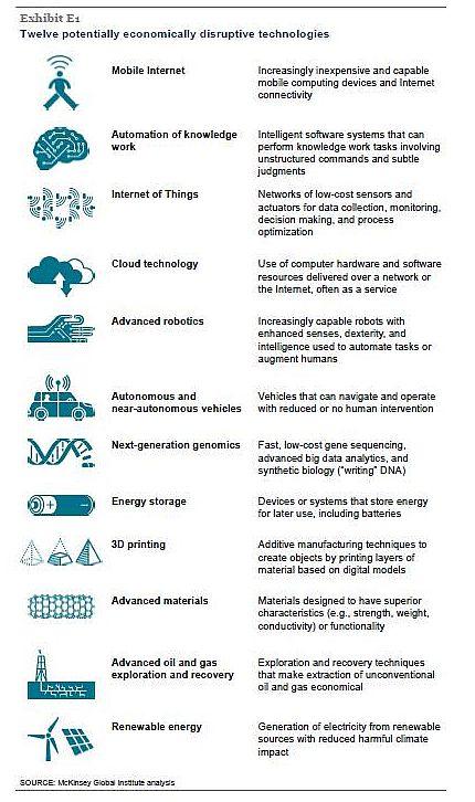 McKinsey 12 Tecnologie
