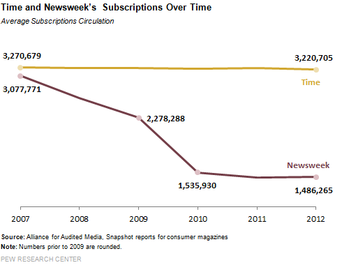 Time_and_Newsweek_Subscriptions_Over_Time