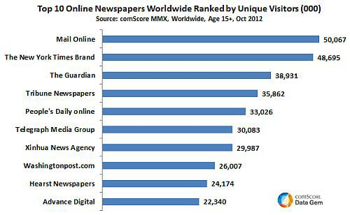 Top 10 most-read-online-newspapers-in-the-world