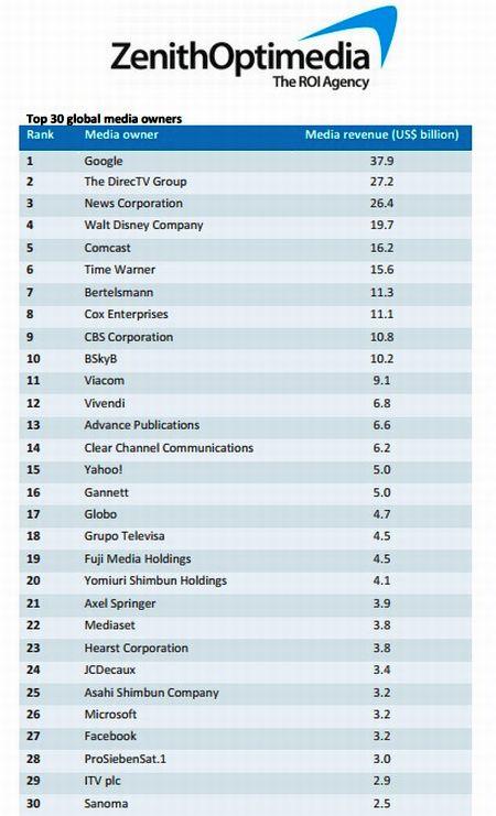 Top 30-global-media-owners