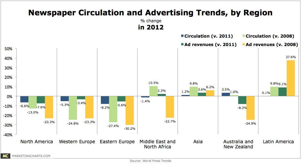 WorldPressTrends-Newspaper-Circs-Ad-Revenues-in2012-June2013