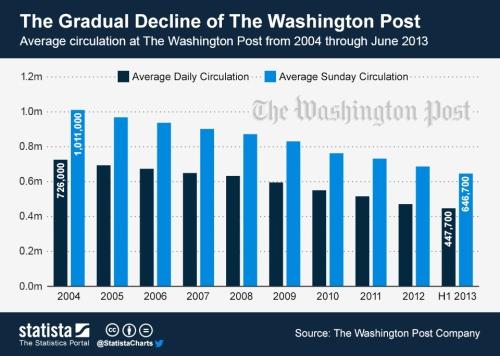 Circulation_at_the_Washington_Post