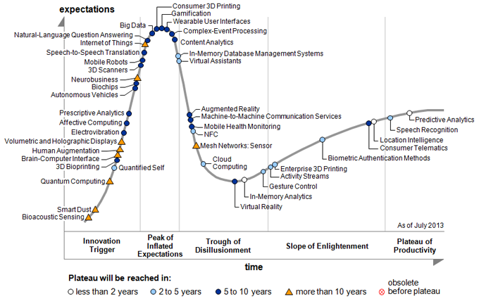 hype-cycle 2013