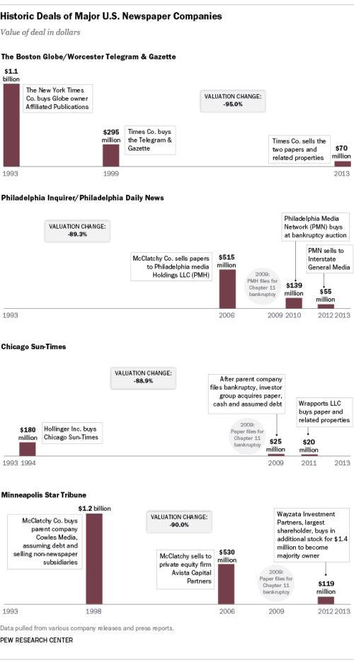 Infografica Vendite Giornali USA