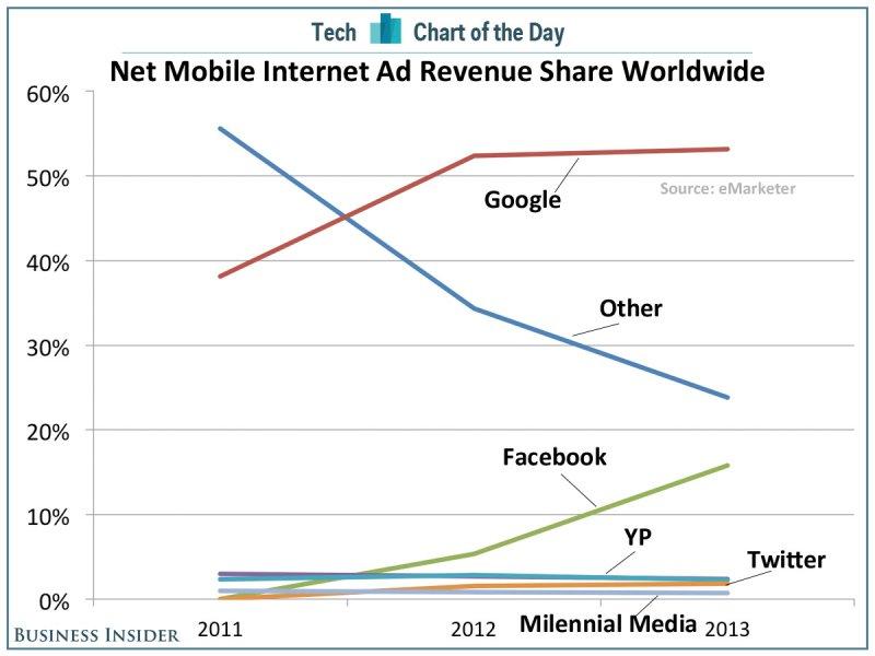 mobile-revenue
