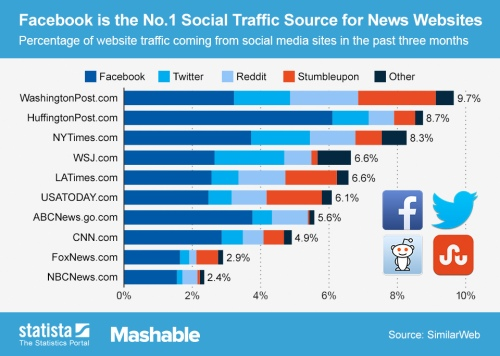 Social_media_traffic_of_news_websites