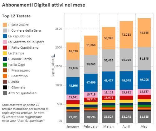Abbonamenti Digitali Quotidiani Italiani
