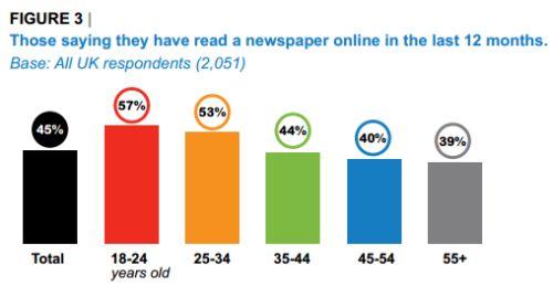 Lettura Giornali Online UK