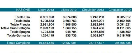Likers Vs Circulation 2013