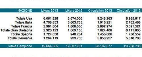 Likers Vs Circulation 2013