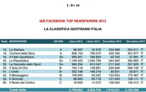 likers Vs Circulation Quotidiani Italiani
