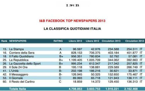 likers Vs Circulation Quotidiani Italiani
