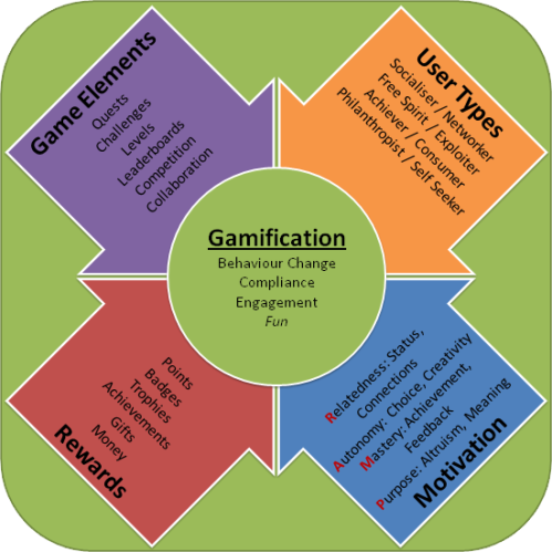 what-is-gamification