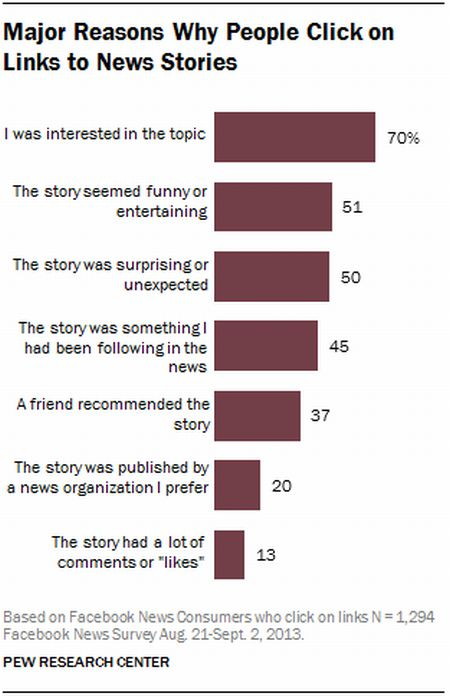 9-major-reasons-why-people-click-on-links-to-news-stories
