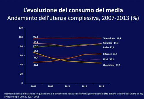 Censis Evoluzione consumo di Media 2013