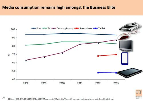 FT Media Consumption