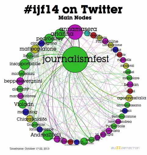 #ijf14 Nodi