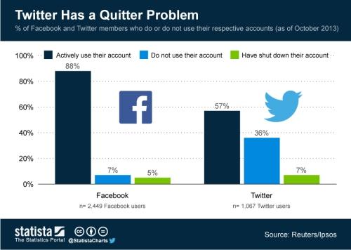 Twitter Problem