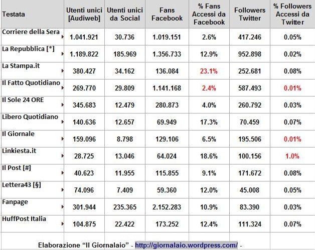 Analisi Social Quotidiani Online Italian In Depth