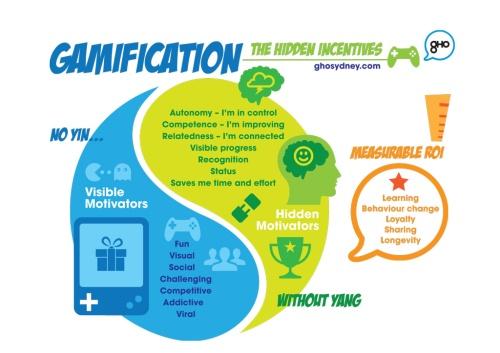 GamificationChart22