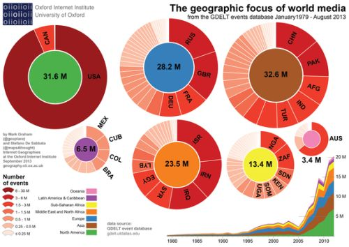 Geographic Focus of Media
