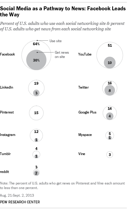 Social-media-as-a-pathway-to-news