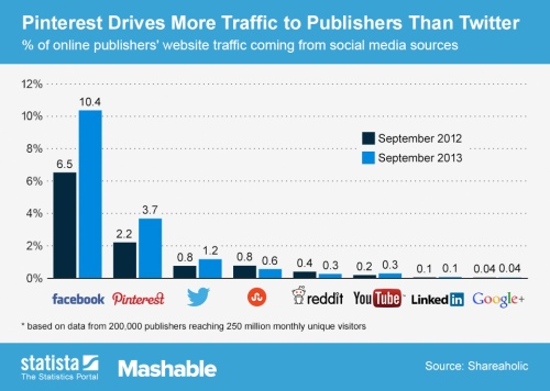 Social_traffic_sources