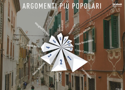 Argomenti Italia Facebook Stories 2013